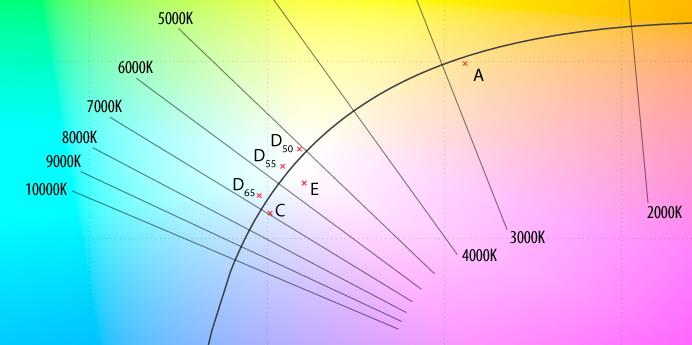 стандартные источники света